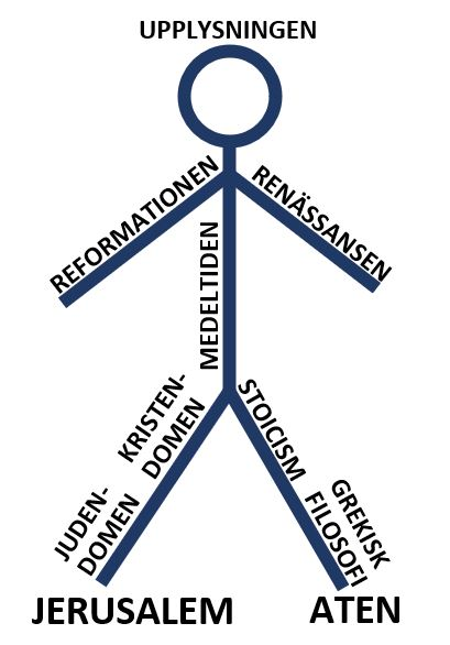 Streckgubbe. Höger fot = Jerusalem. Höger ben = judendomen och kristendomen. Vänster fot = Aten. Vänster ben = grekisk filosofi och stoicism. Kropp = medeltiden. Höger arm = reformationen. Vänster arm = renässansen. Huvud = upplysningen.