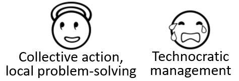 😇 Collective action, local problem-solving; 😢 Technocratic management.