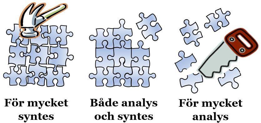 Tre sätt att lägga pussel. 1. Sammanfogning av pusselbitar med hjälp av en hammare: För mycket syntes. 2. Vällagt pussel: Både analys och syntes. 3. Pusselbitar sågas itu av en såg: För mycket analys.